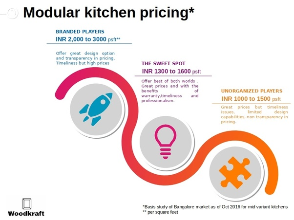 Pleasant What Is The Cost Of A Modular Kitchen Quora Interior Design Ideas Lukepblogthenellocom