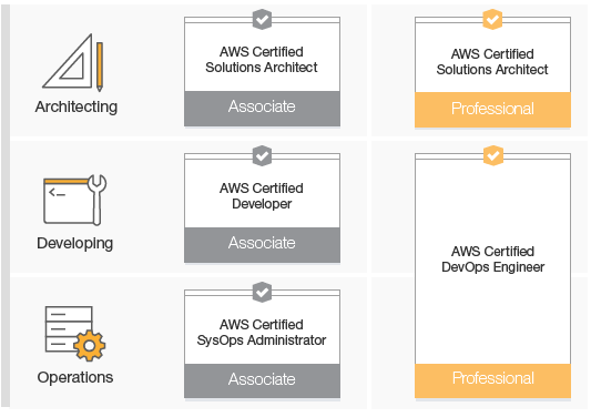 What is Amazon Web Services Certified Solutions architect ...