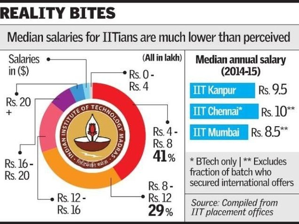 Is it true that life after IIT is really glamorous with big money