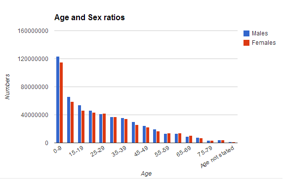 sex ratio Skewed