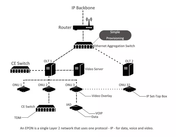 what are the differences between gpon and epon