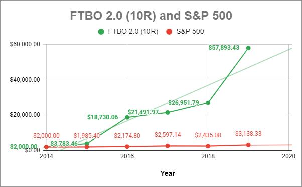 forex trading met 10000 dollar
