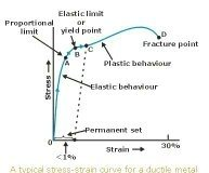what is the explanation of stress strain curve quora rh quora com stress vs strain diagram for ductile material stress vs strain diagram