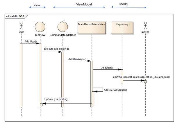 Net framework how do you implement the model view controller mvc heres the sequence ccuart Choice Image