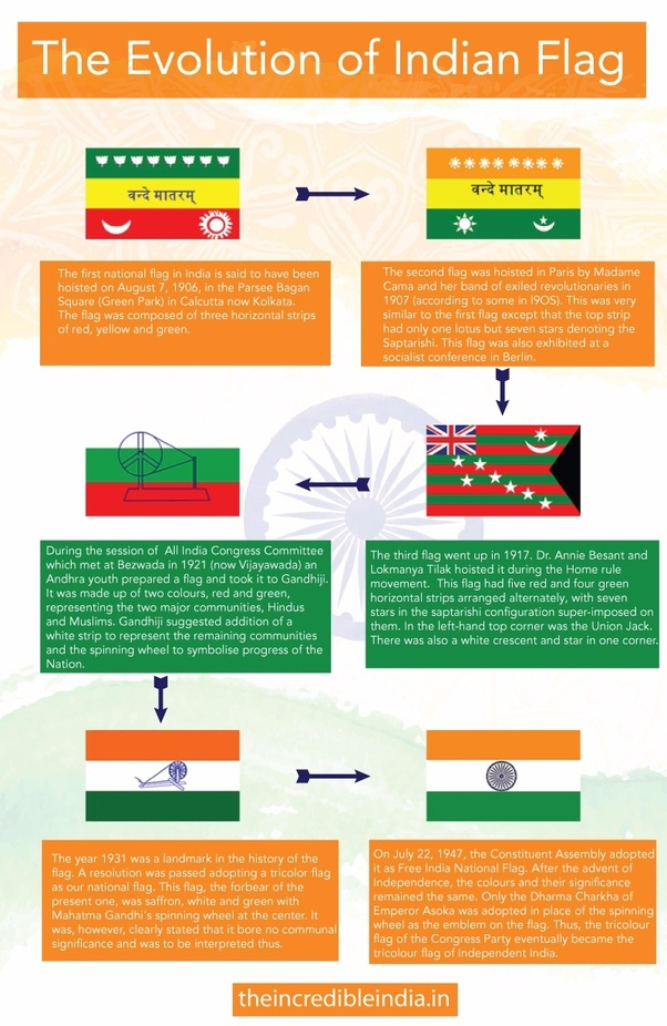 14752789674 The Ashok Chakra symbolizes the union of all religions in the country. India  is a nation with multifarous faiths and cultures. Each one is unique in its  own ...
