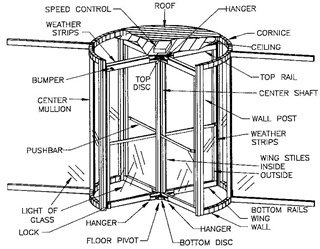 The measurements carried out for the studies were used to provide design charts enabling engineers to estimate the quantity of air transferred by a door in ...  sc 1 st  Quora & What are the benefits of revolving doors? How large would a building ...