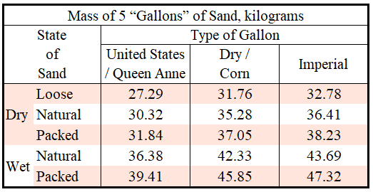 How Much Does 5 Gallons Of Sand Weigh Quora