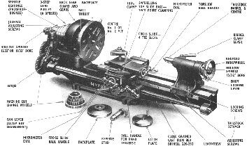 What Are Functions Of A Barrel In Tailstock Of A Lathe