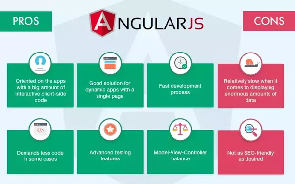 What Is The Difference Between Angularjs Reactjs And Vuejs Quora