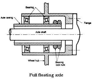 Full Floating Axle >> What Is A Full Floating Axle Quora