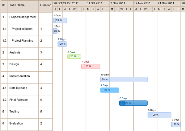 What is the best free app for creating Gantt charts on a Mac