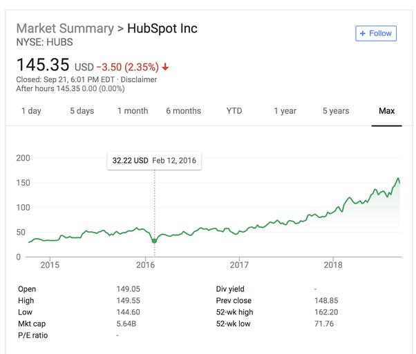 $4 75 Billion for Marketo: Perhaps a Smidge High  But Market