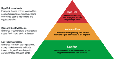 What investment has highest yield with lowest risk forex margin calculator