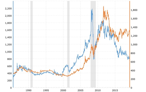Why Did The Price Of Platinum Go From 20 An Ounce More Than Gold To 20 Less Than Gold Quora