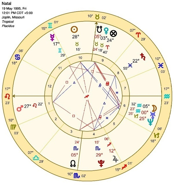 What Is My Zodiac Sign I Was Born May 19th 1995 In Joplin Mo Am