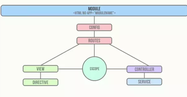 How exactly should my application architecture be to make best use i will explain the responsibilities of various components of angularjs apps ccuart Choice Image