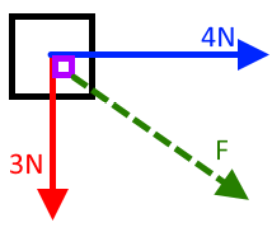 If two forces of 3N and 4N are acting on a body making an angle of