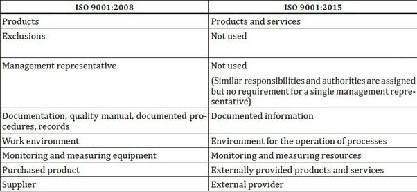 What is ISO 9001:2015? - Quora