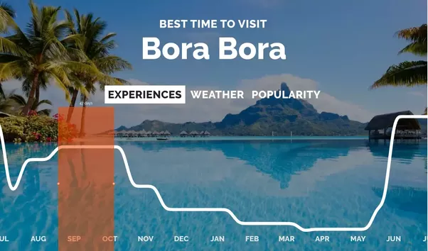 You Can Find The Best Time To Visit Bora Based On Seasonal Activities Weather And Tourist Crowdedness Rove Me
