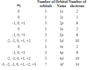 What is 4p orbitals? - Quora