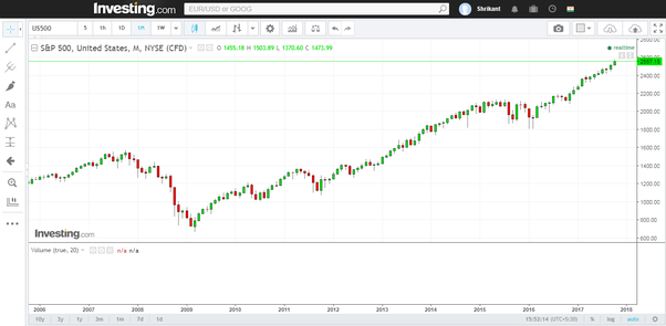 compare it with sp 500 which hit a low of 670 in 2009 and is at a high of 2550 in 2017 just short of being 4 times