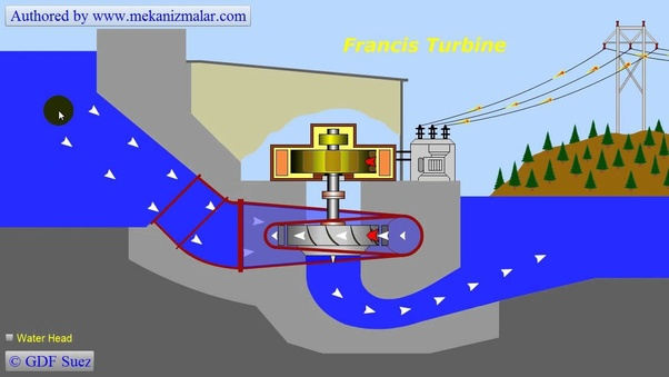 What type of water nozzles are used in a hydroelectric power
