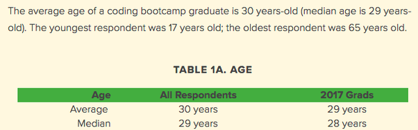 Is 30 really too old to start a career as a developer? - Quora