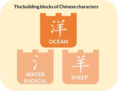 Why Should I Learn Chinese Characters Quora
