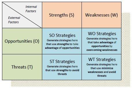 the main strengths and weaknesses of It may seem counterintuitive, but strengths aren't the only things that make good leader check out a better measure.