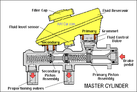 Construction And Working Of Braking System On Pedal Side
