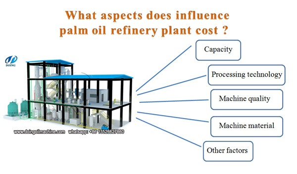 How much does it cost to build an oil refinery and how long