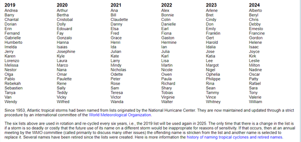 List Of Hurricanes 2020.Why Do Many Hurricanes Have Spanish Names Quora