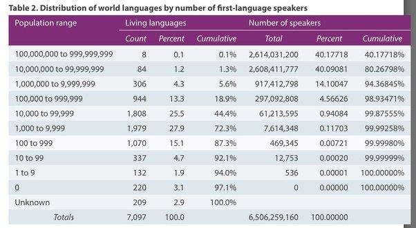 Is There Someone In The World Who Can Speak Any Language Quora - How many types of languages are there in the world