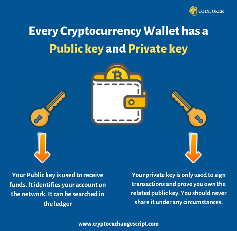 cryptocurrency wallet send and receive