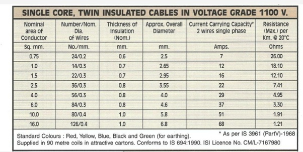 What Is The Additional Use Of A 1mm Wire In House Wiring Quora