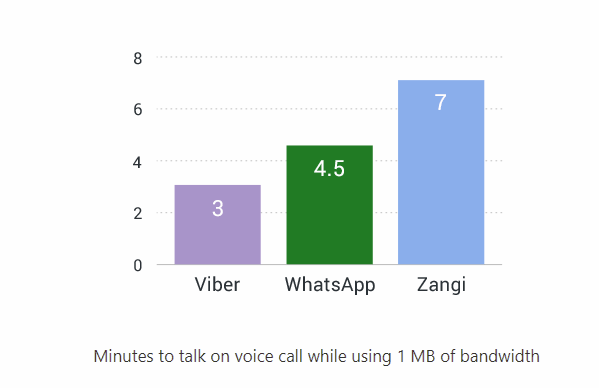 How much data does a minute of a WhatsApp call consume? - Quora