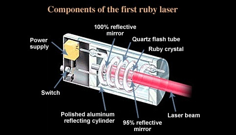 What Is Ruby Laser Quora