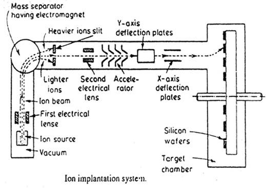 What Are Intrinsic Semiconductors Explain How A Semiconductor Can