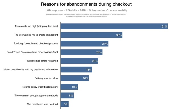 How important is free shipping in an online shopping