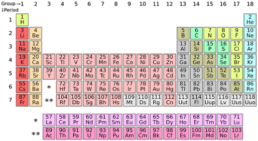 as expected the element with highest atomic radius is the last element of group 1 which is francium fr - Greatest Atomic Radius Periodic Table