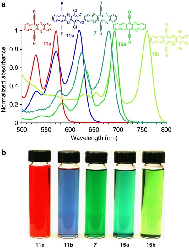 food coloring using uv vis spectroscopy The department of chemistry and biochemistry has been an integral part of the inventor of optical sensors recognized by the society for applied spectroscopy.