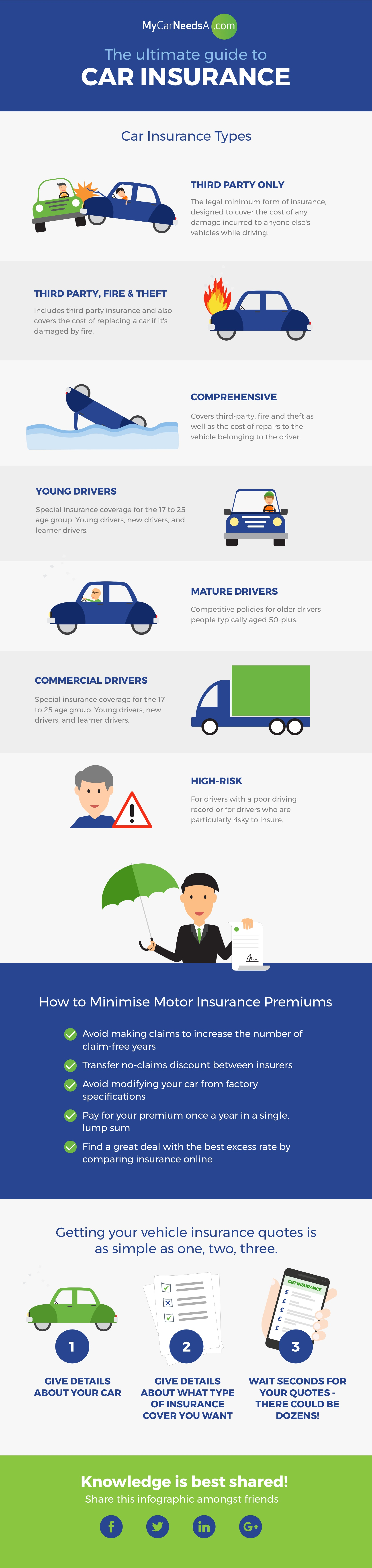Types Of Car Insurance >> What Type Of Insurance Should I Have For My Cars Quora