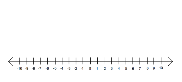 What Is The Number Line And Why Is It Used Quora