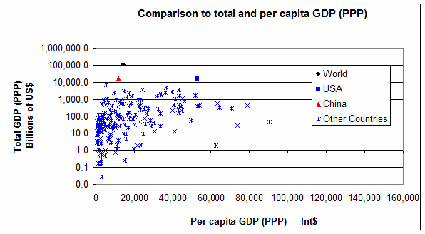 Why Do People Say That The US Is The Richest Country When It - List of countries by gdp per capita
