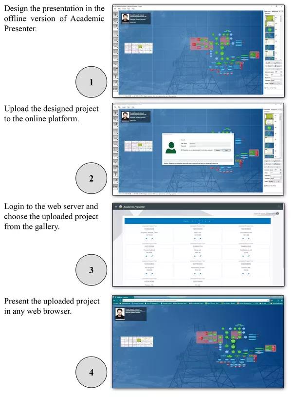 what are free presentation platforms like prezi