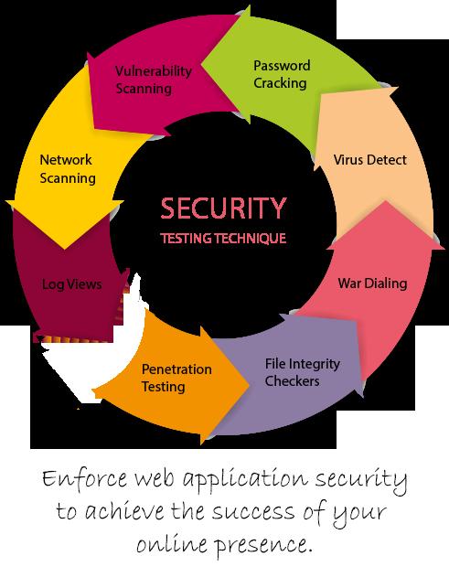 Web application penetration test services pic 75