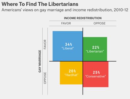 Liberal dating a libertarian doesnt say