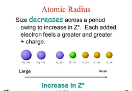Why does atomic radii decrease when we move from left to right in hope this will help urtaz Images