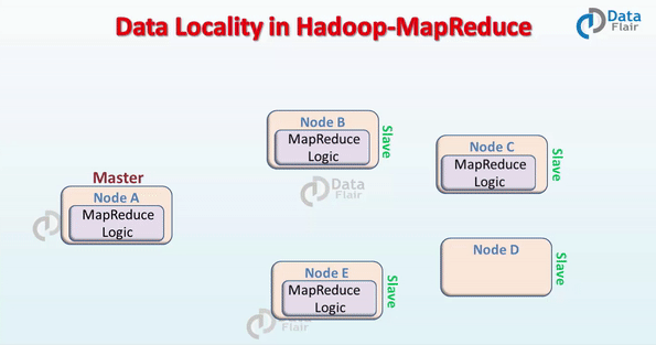 What does the term data locality mean in hadoop quora in hadoop datasets are stored in hdfs datasets are divided into blocks and stored across the datanodes in hadoop cluster when a user runs the mapreduce ccuart Image collections