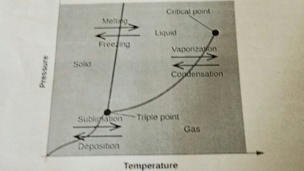 What is the meaning of triple point of water quora a graph between the temperature t and the pressure p of a substance is called a phase diagrame phase diagram divides the p t ccuart Image collections